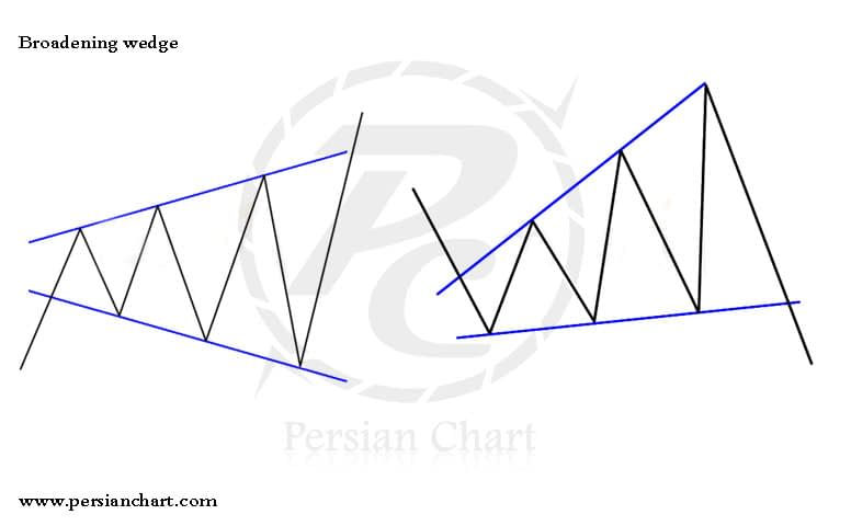 الگوی مثلث پهن شونده