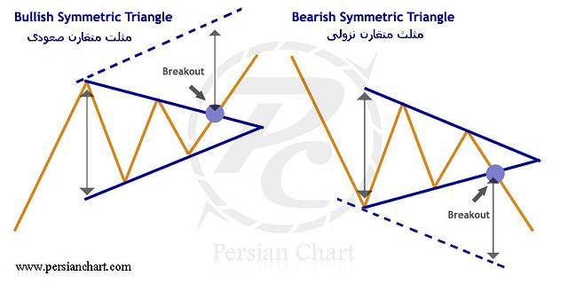 الگوی مثلث متقارن